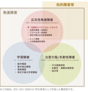 発達障害の種類と概念、識別法