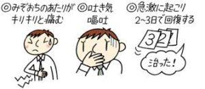急性胃炎の症状