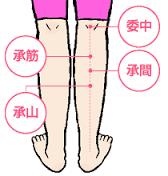 足のむくみを解消させるツボ