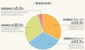 株式ファンドの一例