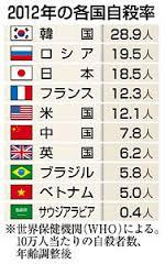 世界の自殺率ランキング